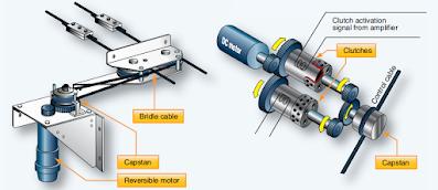 Autopilot Components (Aircraft Instrument Systems)