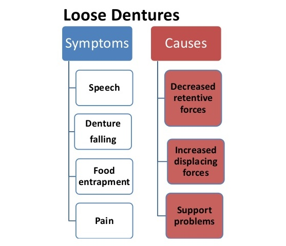loose dentures symptoms and causes