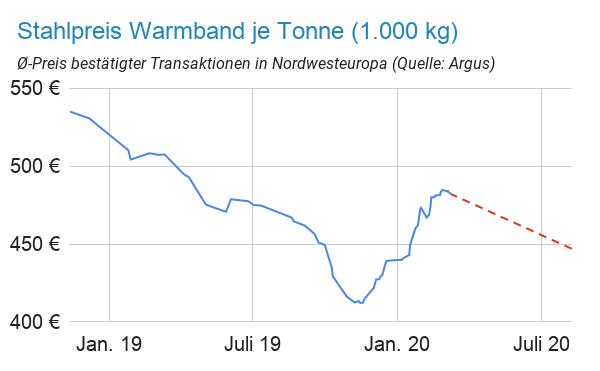 Linienchart Warmband Stahlpreisentwicklung in Euro je Tonne (1.000 kg) mit graphischer Prognose