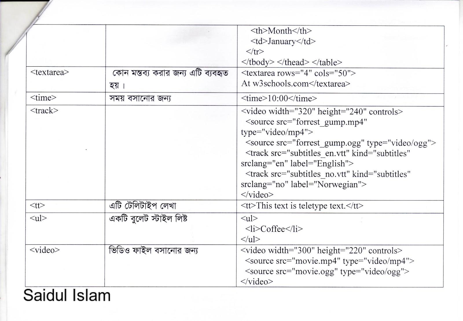 In html pdf tutorial urdu