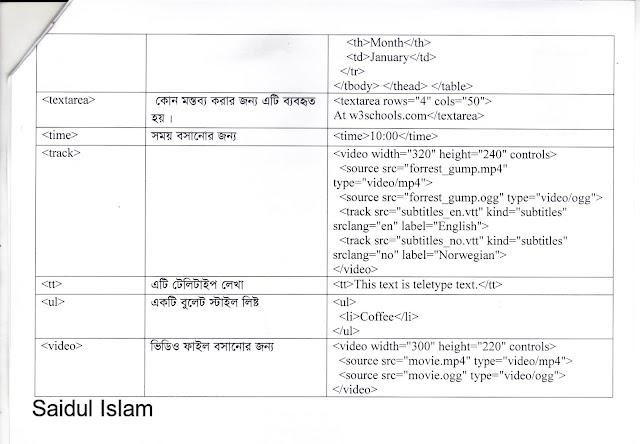 article writing bangla tutorial pdf
