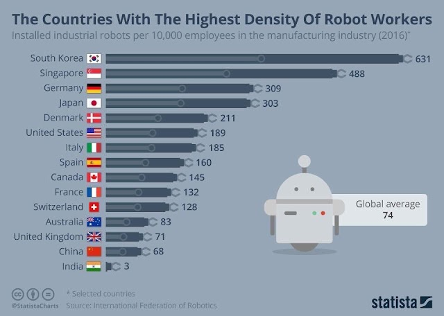 Negara yang paling banyak miliki pekerja #robot