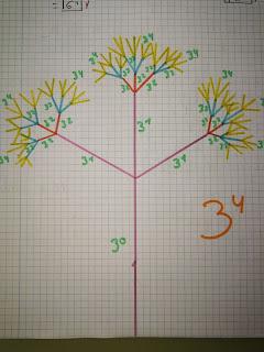 dibujamos las potencias y nos iniciamos en el concepto de fractales. visual thinking en matemáticas 1º ESO
