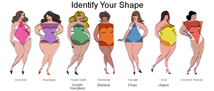 Identifying Your Body Shape The Plus Size Edition