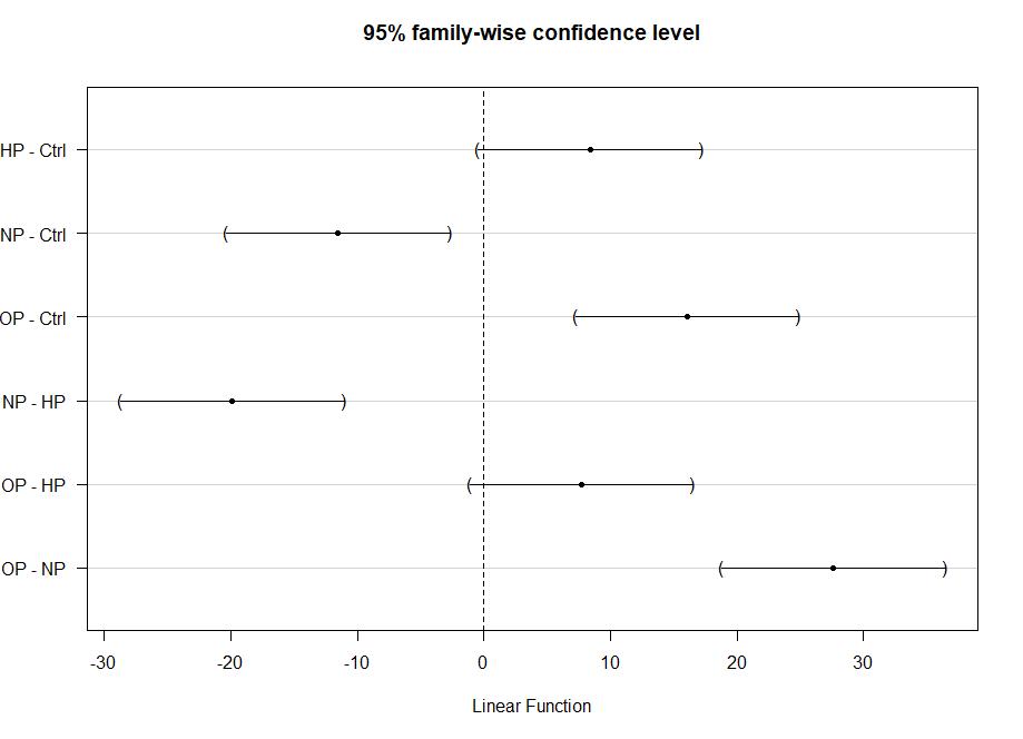 Data analysis using R