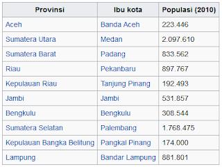 provinsi kota populasi pulau sumatera tahun 2010 wisataarea.com