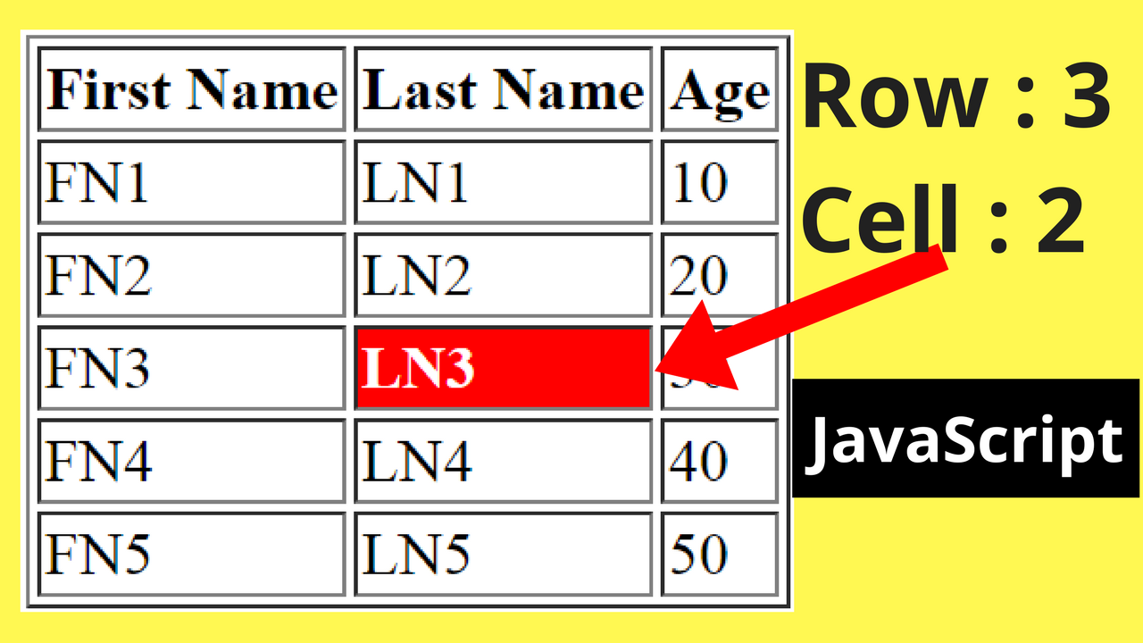 Javascript html table row and cell index c java php for Html table row