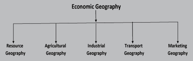 Economic Geography: Definition, Type and Approaches