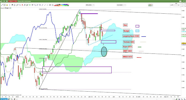 Analyse technique Ichimoku CAC40 [19/06/18]