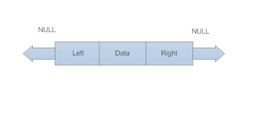 Binary Search Tree Diagram