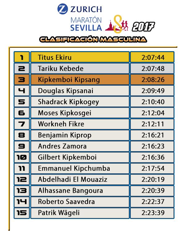 Clasificación Zurich Maratón de Sevilla 2017