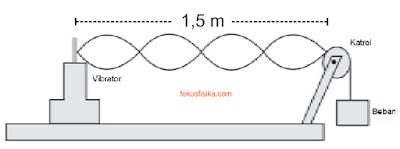 cepat rambat gelombang transversal pada dawai atau senar