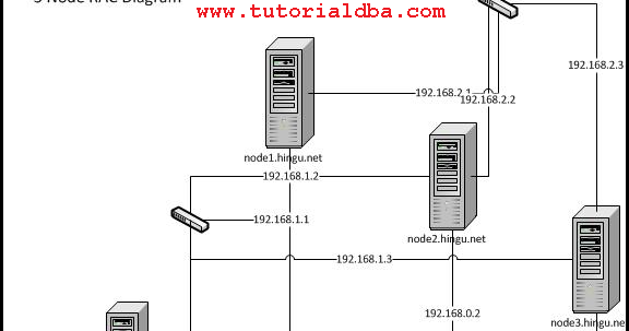 setting up 3-node Oracle 10g R2 RAC using iSCSI SAN