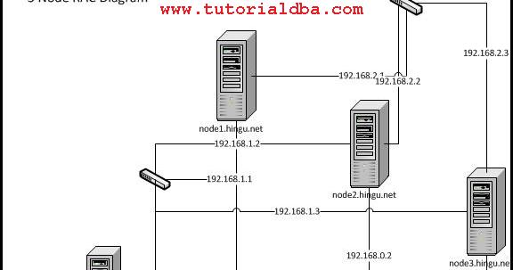 setting up 3-node Oracle 10g R2 RAC using iSCSI SAN