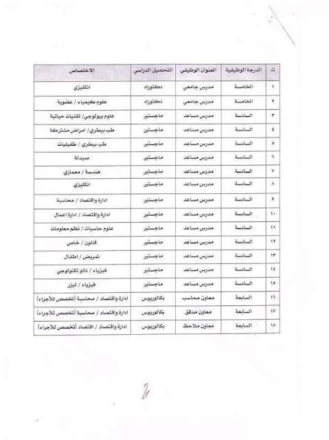 الاعلان عن درجات وظيفية في جامعة المثنى