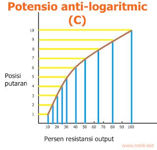 Potensiometer Log, Linear atau Reverse Log?