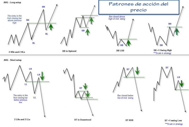 Forex fractal trading strategy pdf