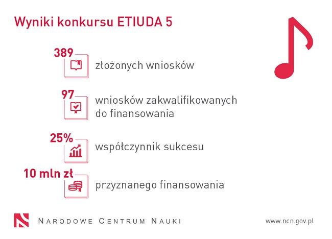 Statystyki konkursu Etiuda 5 - źródło NCN