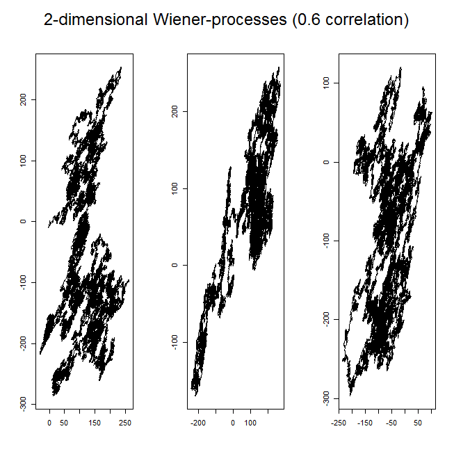 Correlated Wiener processes are important for Analyst