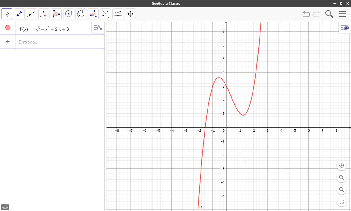 2) gráfico da função