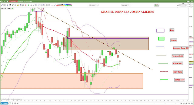 Analyse technique CAC40 $cac [23/07/18]