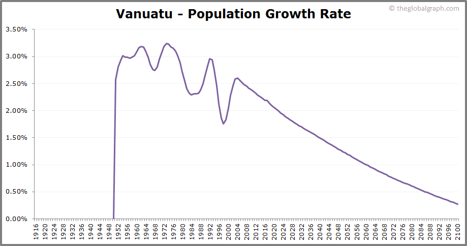 Vanuatu  Population Growth Rate