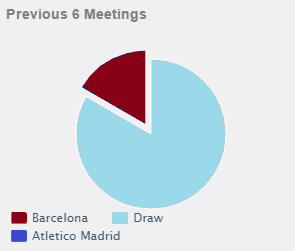 head to head Barcelona vs Atletico Madrid