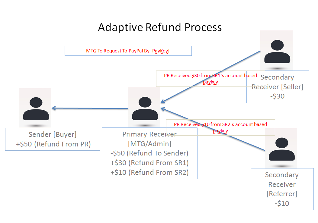how to get a refund from your paypal account
