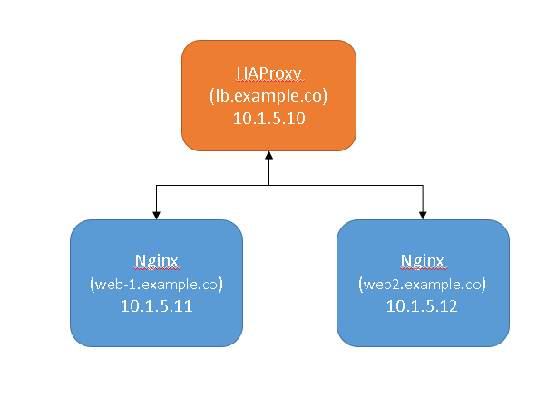 HAProxy as Layer 7 Load Balancer on Centos 7 | devopsdemo