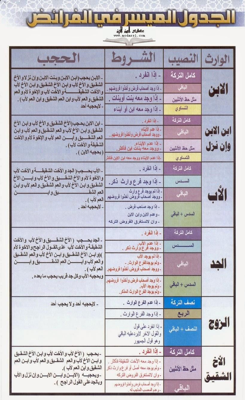 تبسيط المواريث س و ج للصف الثالث الثانوي الازهرى أ/ أبو أحمد عبد المقصود 1