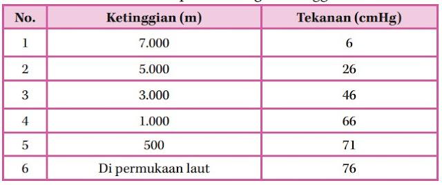 Tekanan Udara pada Berbagai Ketinggian