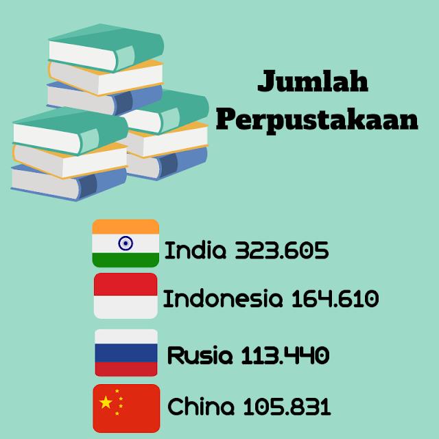 Jumlah perpustakan 2019