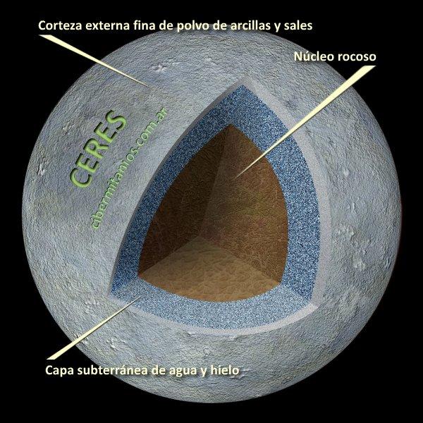 Esquema de la composición de Ceres