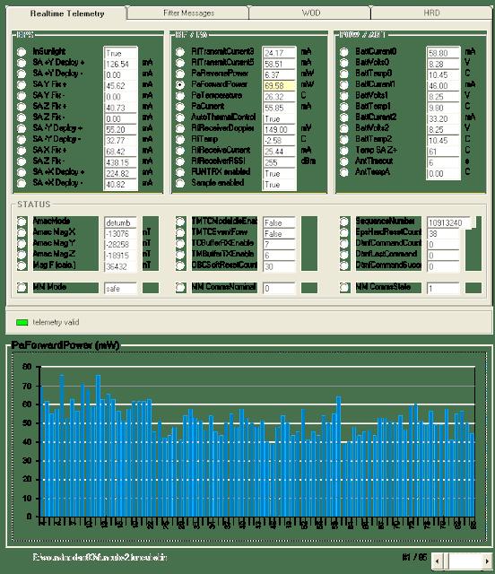 FUNCube-2 Pa Forward chart