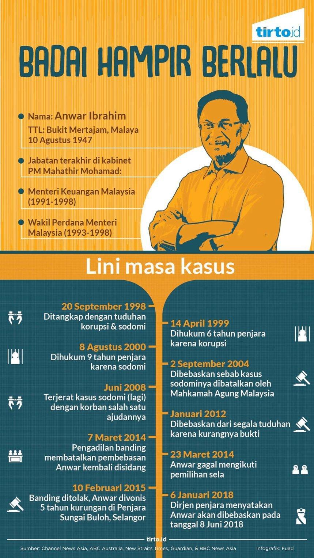 Sodomi Politis yang Menjegal Karier Anwar Ibrahim