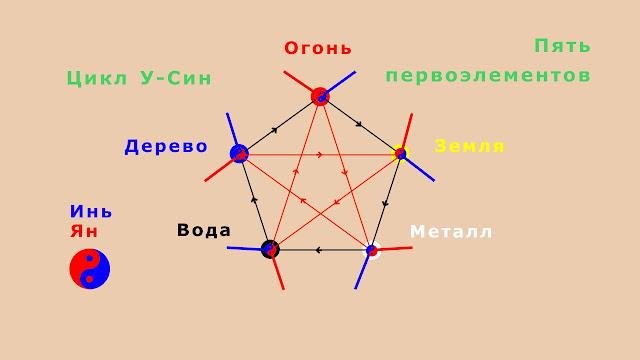 Цикл У-Син Пять первоэлементов