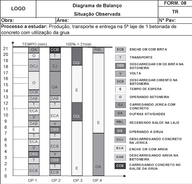 Diagrama de Balanço da Situação Observada.