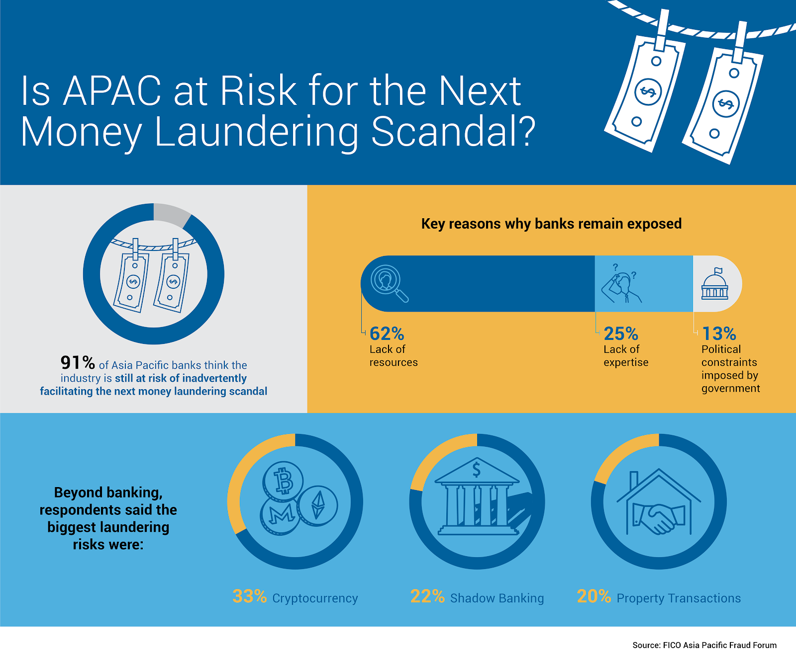 cryptocurrency money laundering risk