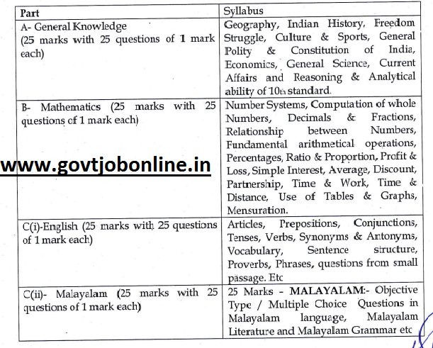 Exam Syllabus for Kerala Postal Circle Postman and Rail Mail Guard Jobs Recruitment 2017