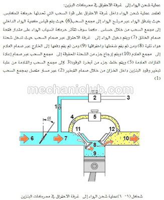 كتاب نظام إمداد الوقود في محرك البنزين PDF