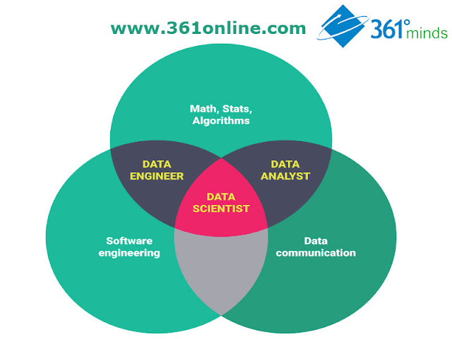 Big Data for Beginners | Data Science Course in Chennai