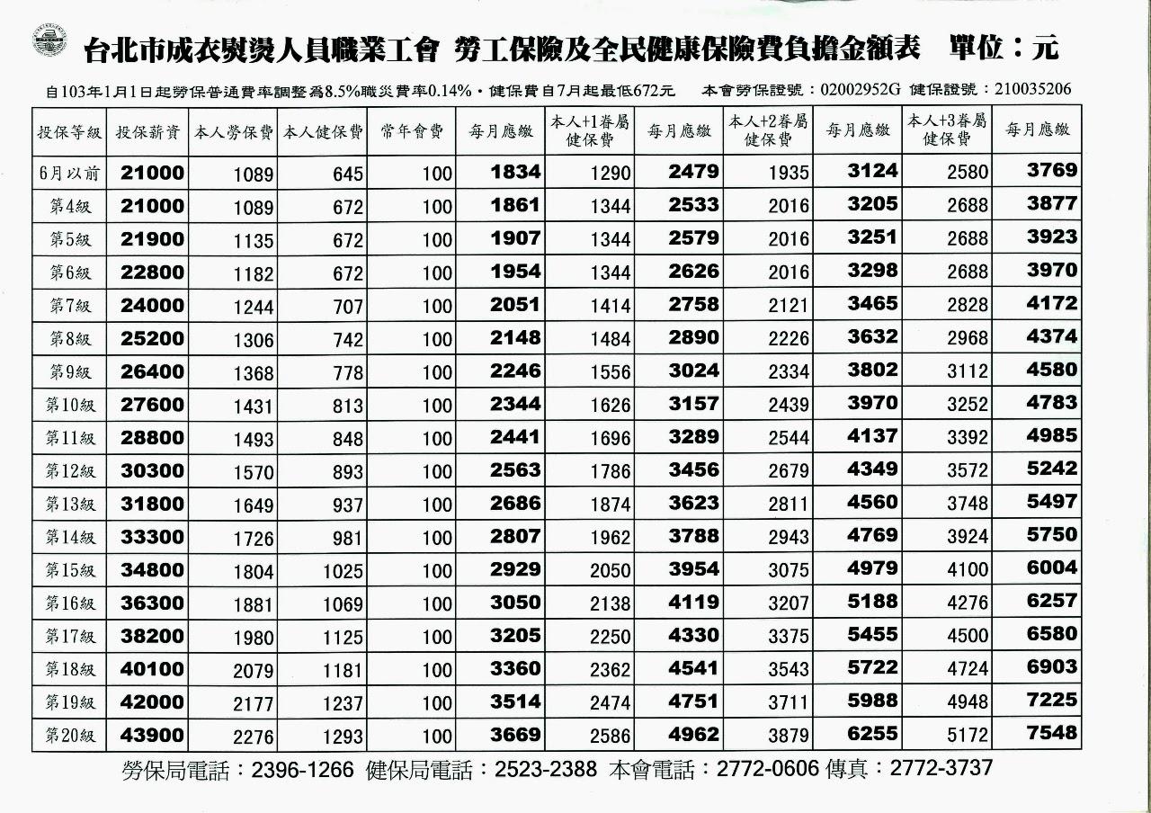103年勞健保費負擔表|- 103年勞健保費負擔表| - 快熱資訊 - 走進時代