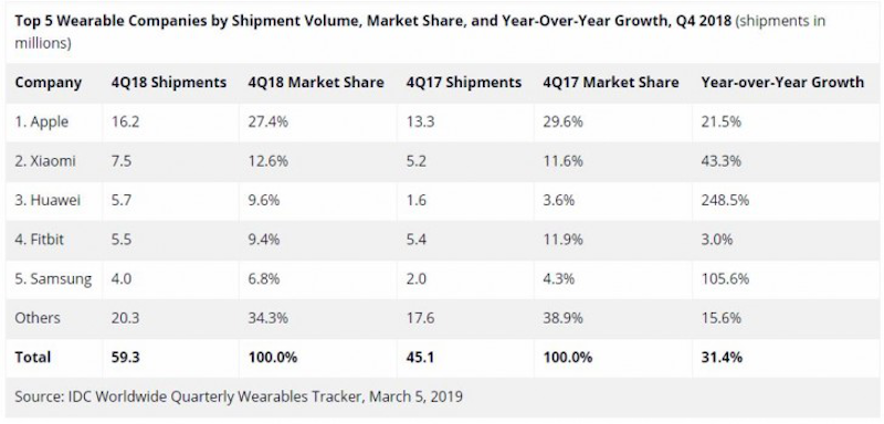 Top 5 wearable companies according to IDC (part 2)