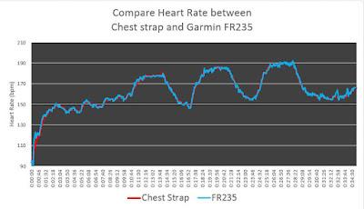 เปรียบเทียบกราฟหัวใจที่ได้จาก FR235 กับค่าอ้างอิง เมื่อใส่มือซ้าย