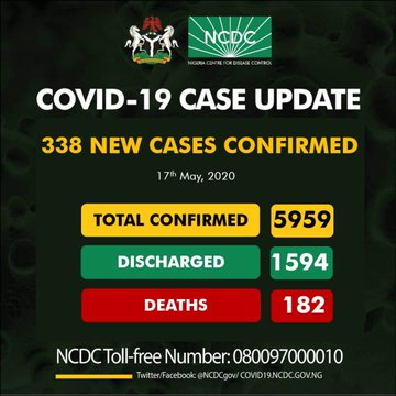 Nigeria Records 338 New Cases Of Covid-19, With 182 Deaths