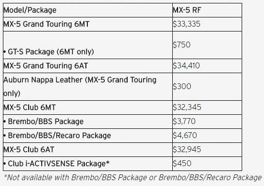 Mazda, Mazda MX-5 / Miata, New Cars, Prices