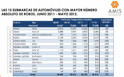Autos mas robados en Mexico estadistica de las Amis y Aseguradoras en Mexico 2020 2021