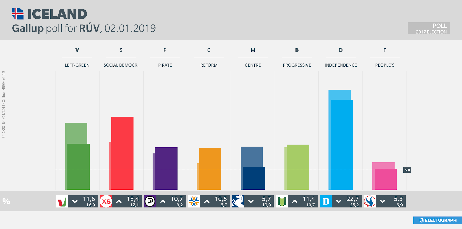 ICELAND: Gallup poll chart for RÚV, 2 January 2019