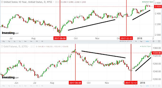 Fahamkan news untuk hasil trading yang lebih baik dan Peristiwa Besar Januari