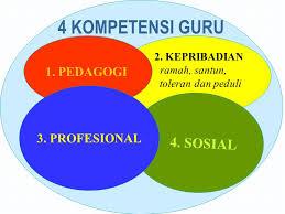4 Jenis Kompetensi Guru Yang Harus Dimiliki Guru Profesional